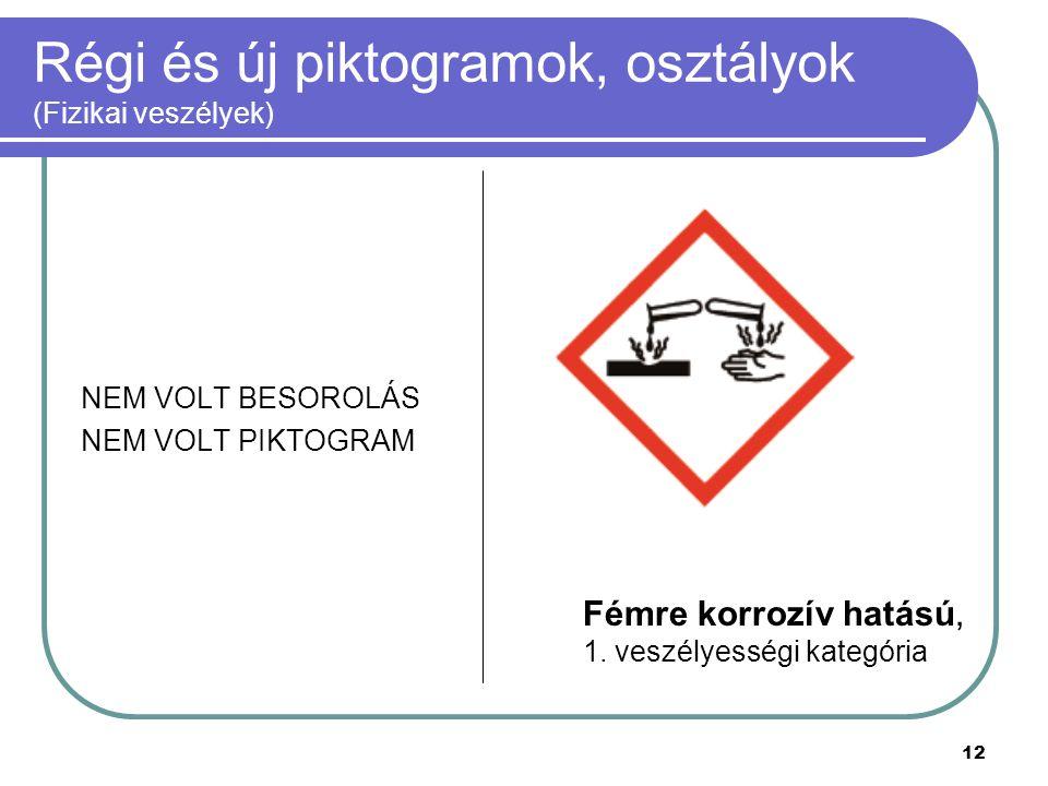 12 Régi és új piktogramok, osztályok (Fizikai veszélyek) NEM VOLT BESOROLÁS NEM VOLT PIKTOGRAM Fémre korrozív hatású, 1. veszélyességi kategória