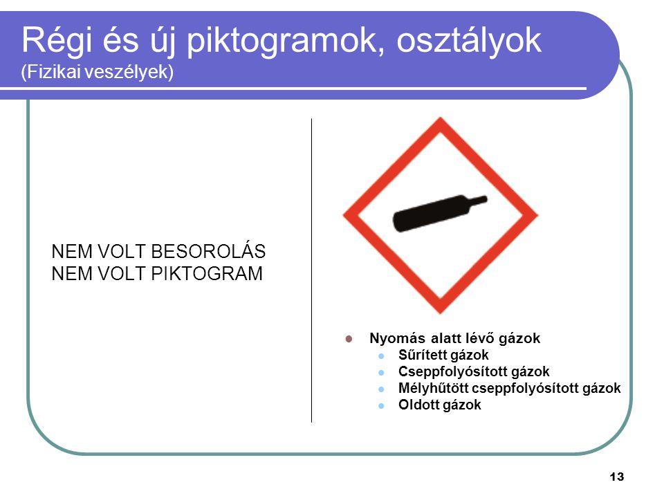 13 Régi és új piktogramok, osztályok (Fizikai veszélyek) NEM VOLT BESOROLÁS NEM VOLT PIKTOGRAM Nyomás alatt lévő gázok Sűrített gázok Cseppfolyósított