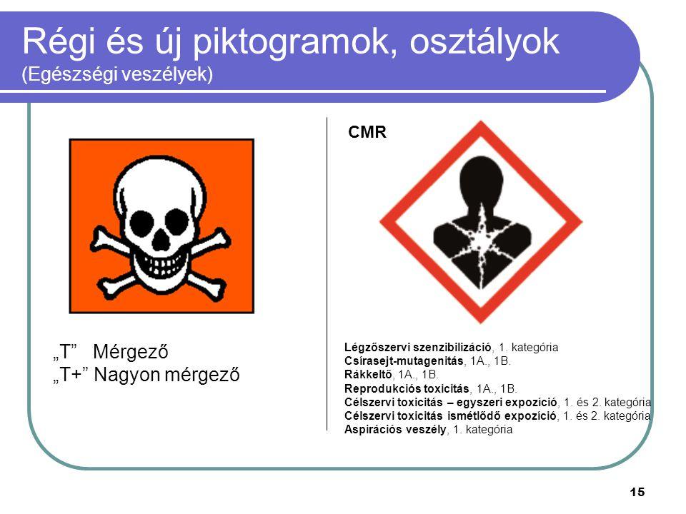 """15 Régi és új piktogramok, osztályok (Egészségi veszélyek) """"T"""" Mérgező """"T+"""" Nagyon mérgező Légzőszervi szenzibilizáció, 1. kategória Csírasejt-mutagen"""