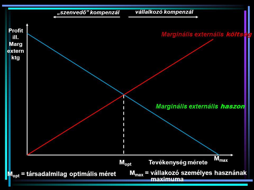 """Profit ill. Marg extern ktg Tevékenység mérete Marginális externális költség Marginális externális haszon M opt M max vállalkozó kompenzál """"szenvedő"""""""