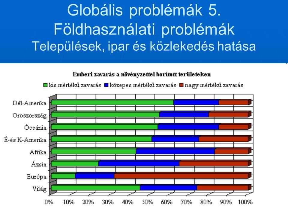 Globális problémák 5. Földhasználati problémák Települések, ipar és közlekedés hatása