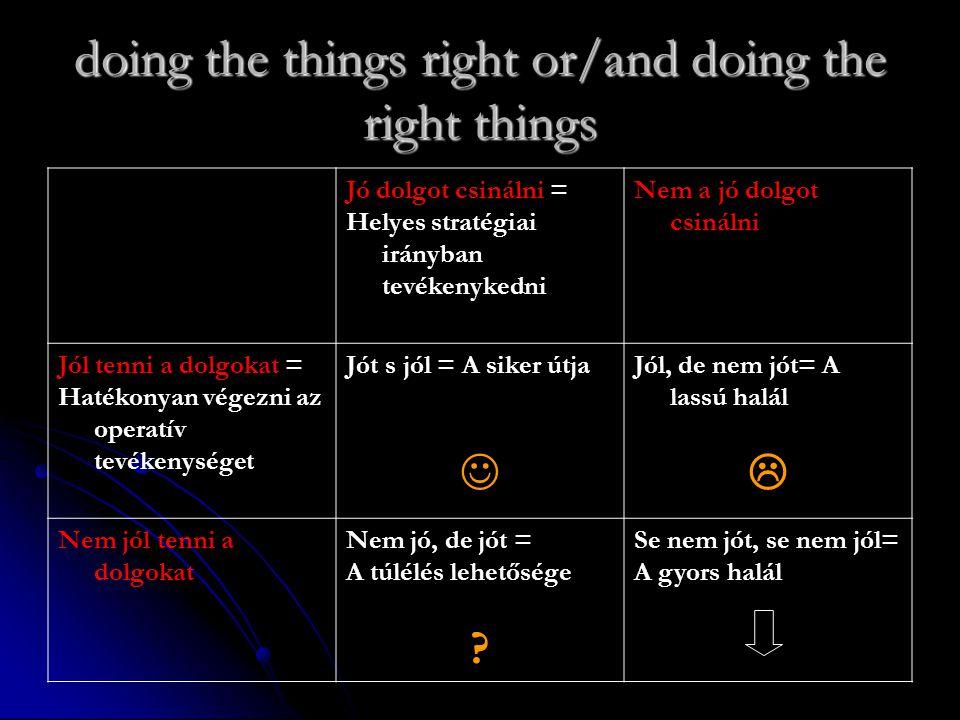 doing the things right or/and doing the right things Jó dolgot csinálni = Helyes stratégiai irányban tevékenykedni Nem a jó dolgot csinálni Jól tenni