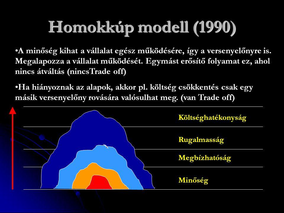 Homokkúp modell (1990) Költséghatékonyság Rugalmasság Megbízhatóság Minőség A minőség kihat a vállalat egész működésére, így a versenyelőnyre is. Mega