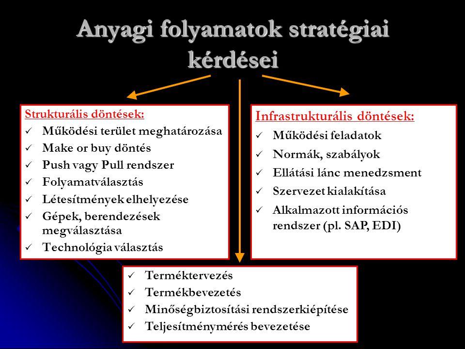 Anyagi folyamatok stratégiai kérdései Strukturális döntések: Működési terület meghatározása Make or buy döntés Push vagy Pull rendszer Folyamatválaszt