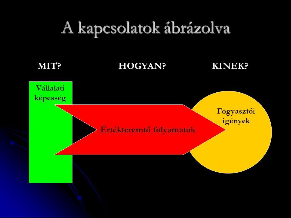 I.Az értékteremtő folyamatok összetevői.