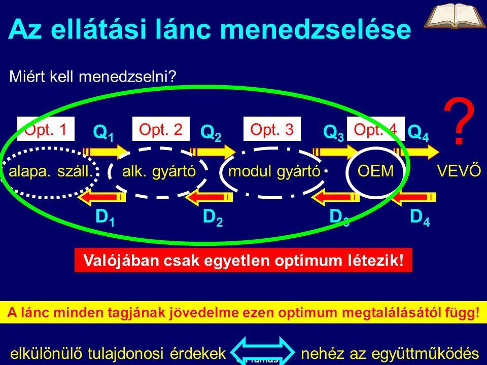 2014. 08. 03.Kelemen Tamás24 Az ellátási lánc menedzselése Miért kell menedzselni.