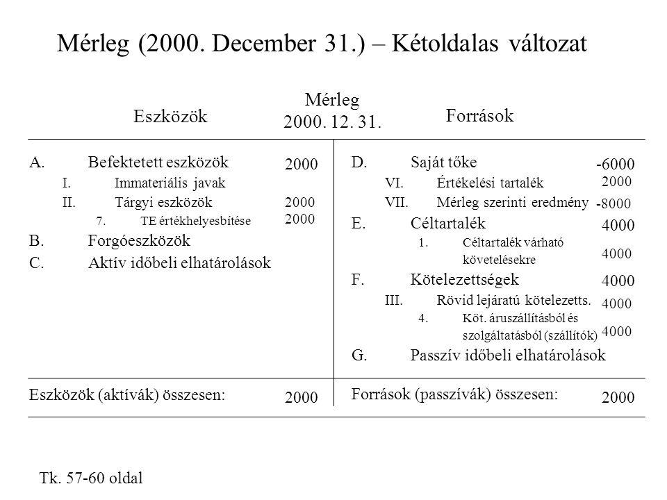 Mérleg (2000. December 31.) – Kétoldalas változat Mérleg 2000. 12. 31. Eszközök Források D.Saját tőke VI.Értékelési tartalék VII.Mérleg szerinti eredm