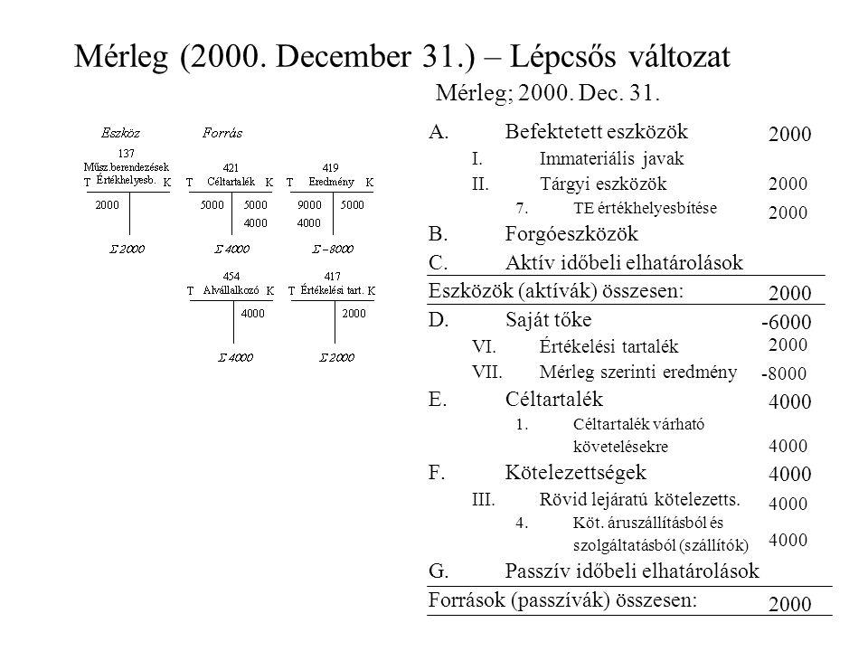 Mérleg (2000. December 31.) – Lépcsős változat A.Befektetett eszközök I.Immateriális javak II.Tárgyi eszközök 7.TE értékhelyesbítése B.Forgóeszközök C