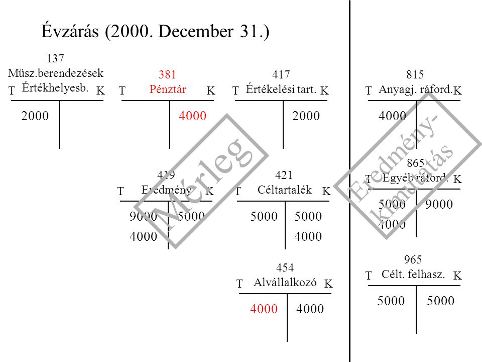 Évzárás (2000. December 31.) TK TK 421 Céltartalék 865 Egyéb ráford. 5000 TK 454 Alvállalkozó 4000 5000 TK 4000 TK 137 Műsz.berendezések Értékhelyesb.