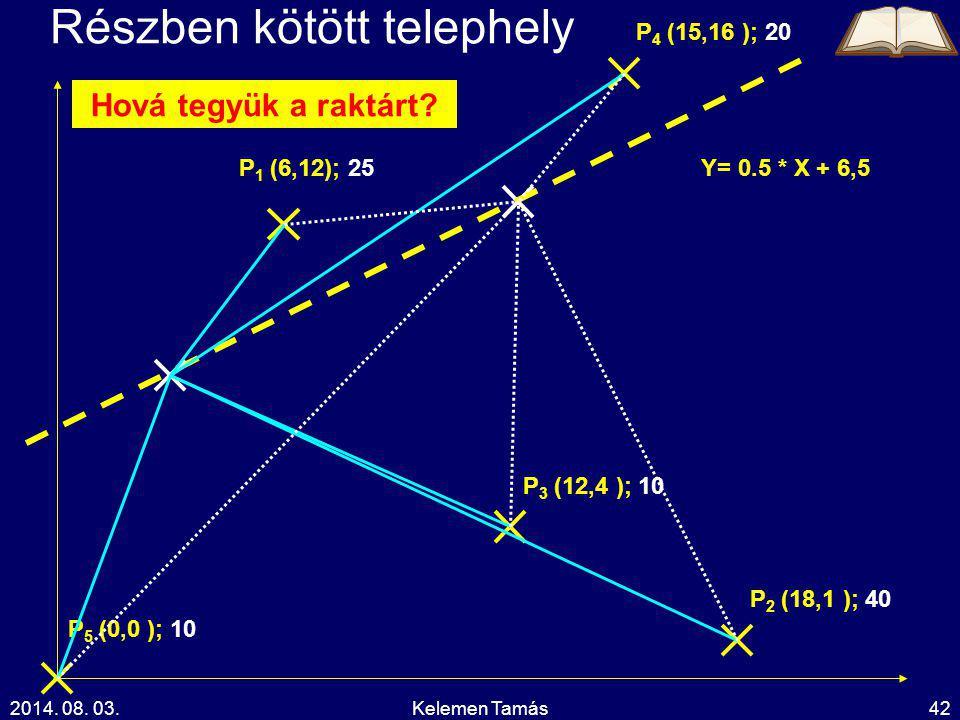 2014. 08. 03.Kelemen Tamás42 Részben kötött telephely P 1 (6,12); 25 P 4 (15,16 ); 20 P 2 (18,1 ); 40 P 3 (12,4 ); 10 P 5 (0,0 ); 10 Y= 0.5 * X + 6,5