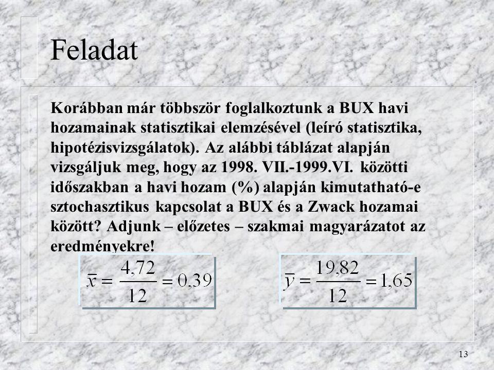 13 Feladat Korábban már többször foglalkoztunk a BUX havi hozamainak statisztikai elemzésével (leíró statisztika, hipotézisvizsgálatok). Az alábbi táb