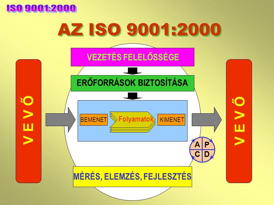 PROBLÉMÁK (3) Rendszerharmonizációs nehézségek (eltérő struktúrák) Különböző módon felépített ISO-szabványok 1. Környezeti politika 2. Tervezés 3. Bev