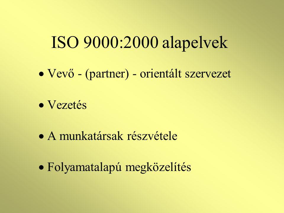 ISO 9000:2000 ISO 9001:2000 Minőségirányítási rendszerek. Követelmények ISO 9004:2000 Minőségirányítási rendszerek. Útmutató a teljesítőképesség továb