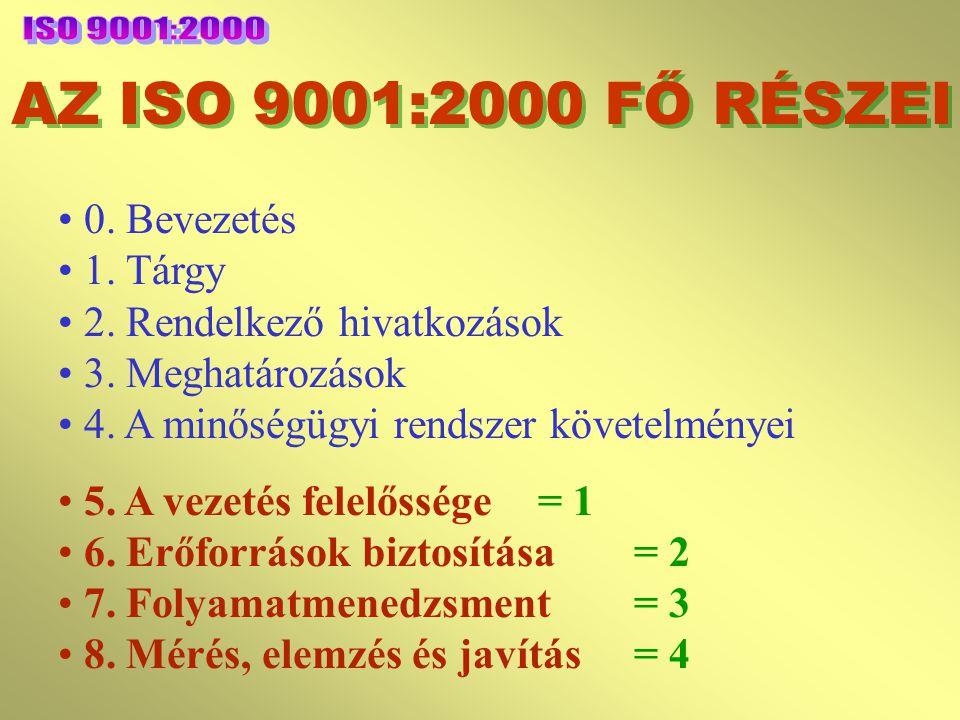 ISO 9000:2000 alapelvek  Rendszer-megközelítés és irányítás  Folyamatos fejlődés  A tényeken alapuló döntéshozás  Kölcsönösen előnyös szállítói kapcsolatok