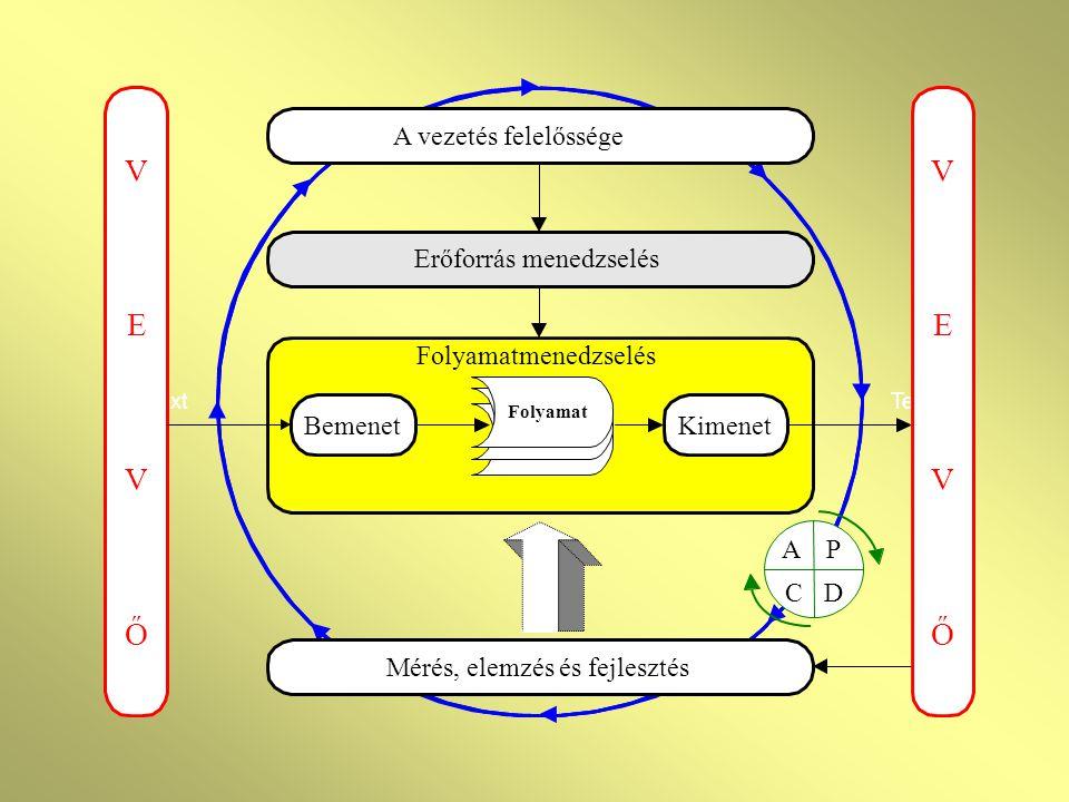 AZ ISO 9001:2000 FŐ RÉSZEI 0. Bevezetés 1. Tárgy 2. Rendelkező hivatkozások 3. Meghatározások 4. A minőségügyi rendszer követelményei 5. A vezetés fel