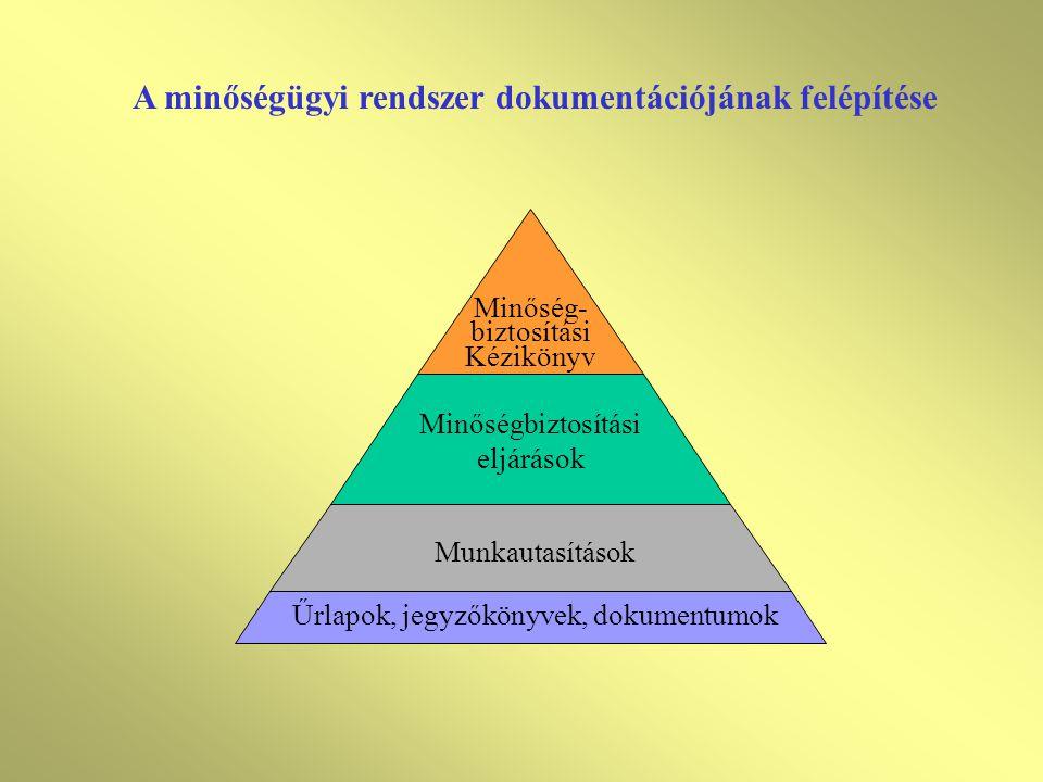 Dokumentálási követelmények Minőségpolitika és minőségügyi célok Minőségügyi kézikönyv Előírt minőségügyi eljárások Működéshez szükséges szabályozás S