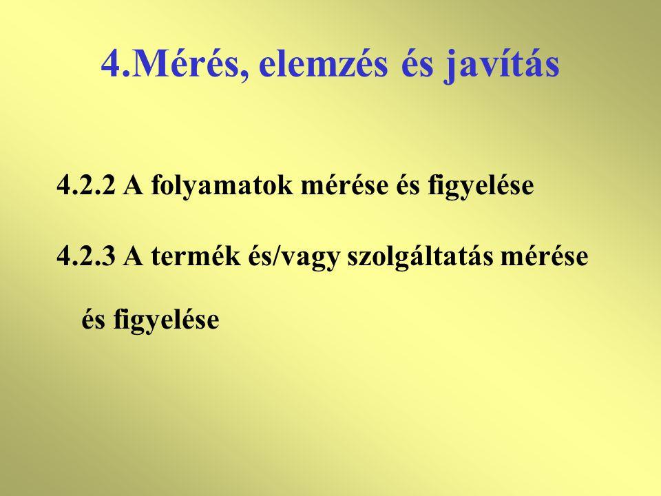 4.Mérés, elemzés és javítás 4.1Általános követelmények 4.2Ellenőrzés, mérés, és figyelés 4.2.1A rendszer teljesítményének mérése és figyelése 4.2.1.1