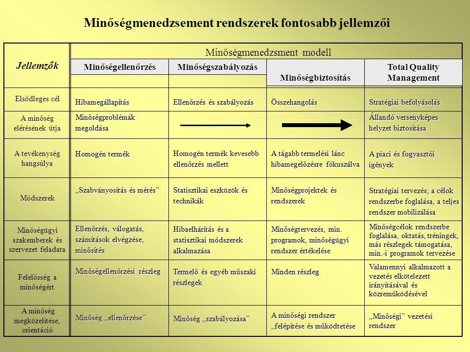 Dokumentálási követelmények Minőségpolitika és minőségügyi célok Minőségügyi kézikönyv Előírt minőségügyi eljárások Működéshez szükséges szabályozás Szabványban előírt feljegyzések