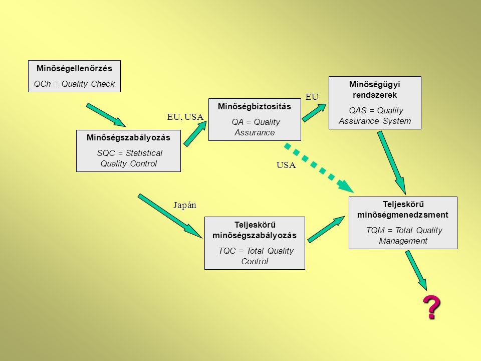 A minőségügyi rendszer dokumentációjának felépítése Űrlapok, jegyzőkönyvek, dokumentumok Munkautasítások Minőségbiztosítási eljárások Minőség- biztosítási Kézikönyv
