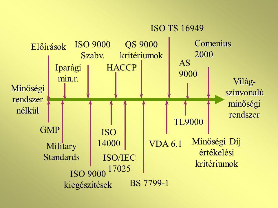 A SZABVÁNYOK VÁLTOZÁSAI ISO 9001, 9002, 9003 helyett csak egyféle; ISO 9001 szerinti tanúsítás A nem értelmezhető elemeket nem kell figyelembe venni ISO 9000:2000 - Koncepció és szótár ISO 9004 - Magyarázó szabvány