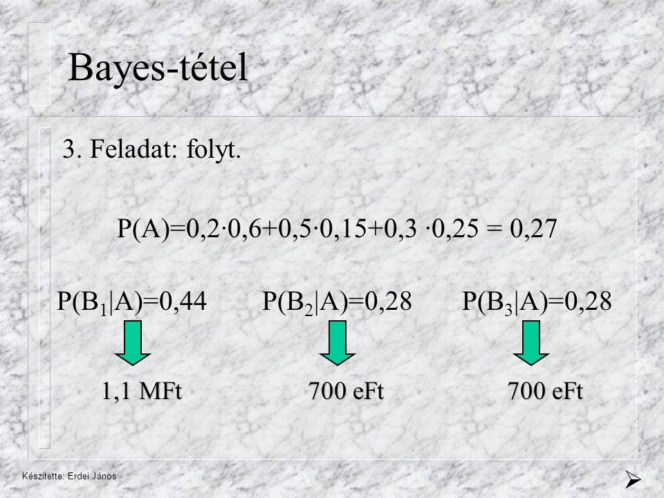 Készítette: Erdei János Bayes-tétel P(A)=0,2·0,6+0,5·0,15+0,3 ·0,25 = 0,27 P(B 1 |A)=0,44 P(B 2 |A)=0,28 P(B 3 |A)=0,28 1,1 MFt 700 eFt 3.