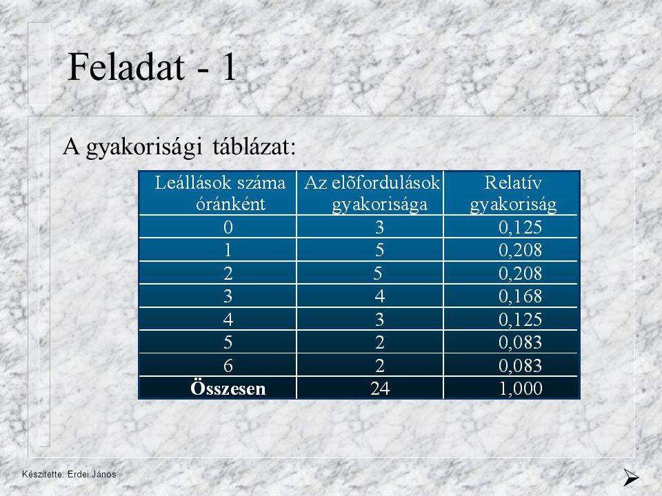 Készítette: Erdei János Feladat - 1 A gyakorisági táblázat: 