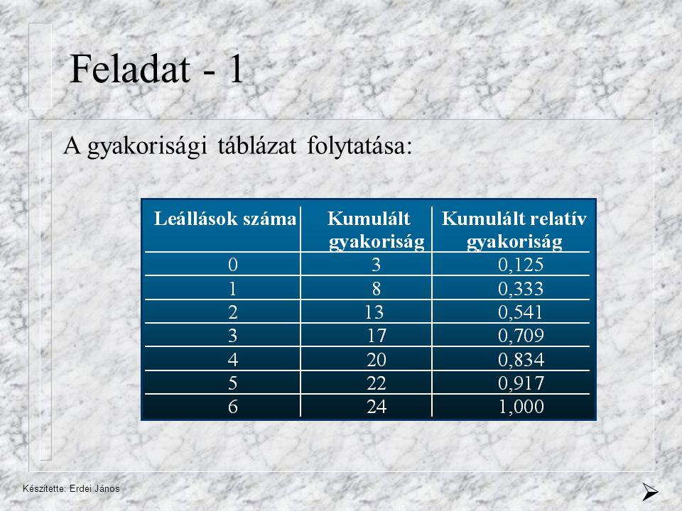 Készítette: Erdei János Feladat - 1 A gyakorisági táblázat folytatása: 