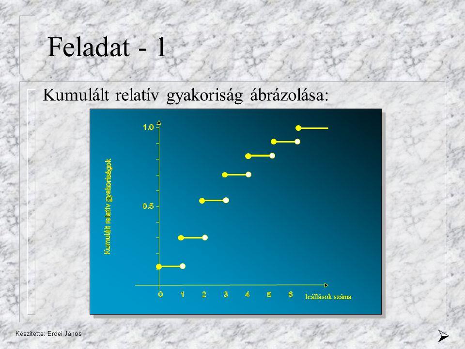 Készítette: Erdei János Feladat - 1 Kumulált relatív gyakoriság ábrázolása:  leállások száma