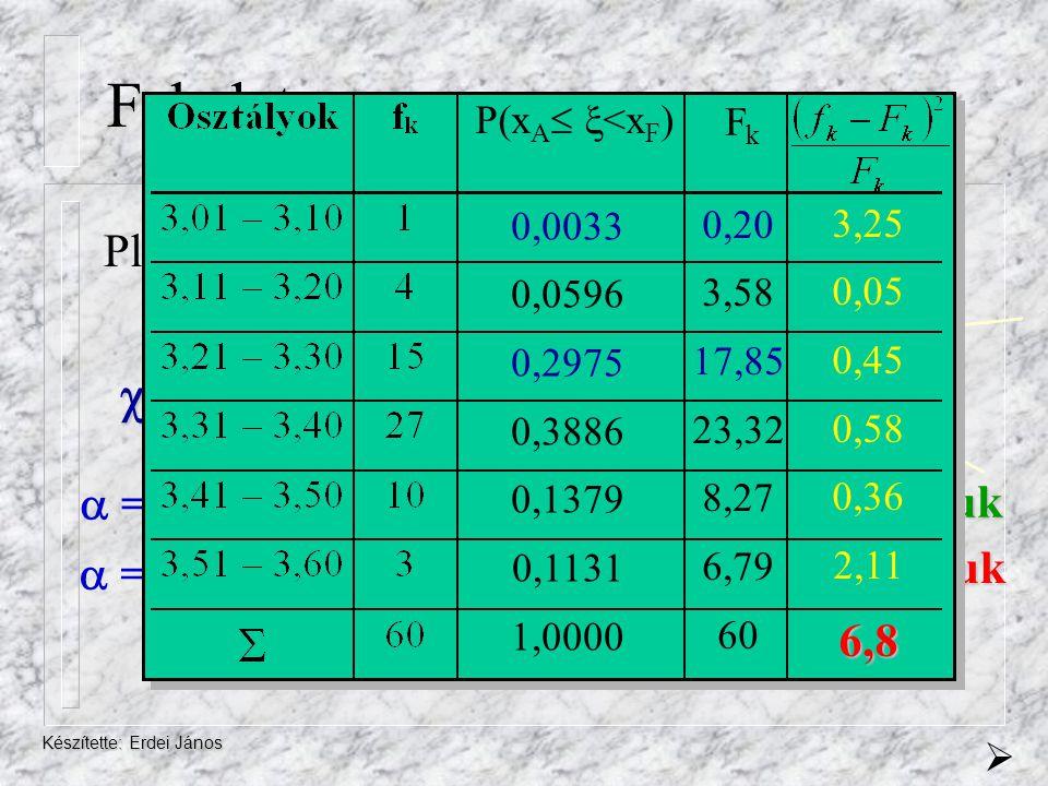 Készítette: Erdei János Feladat Pl.: P 1 (3,01   <3,10) = P 1 (  <3,10) = 0,0033 F 1 = n·P 1 = 60·0,0033 = 0,198 2 szám= 6,8  = 5%  = 10%  2 kr