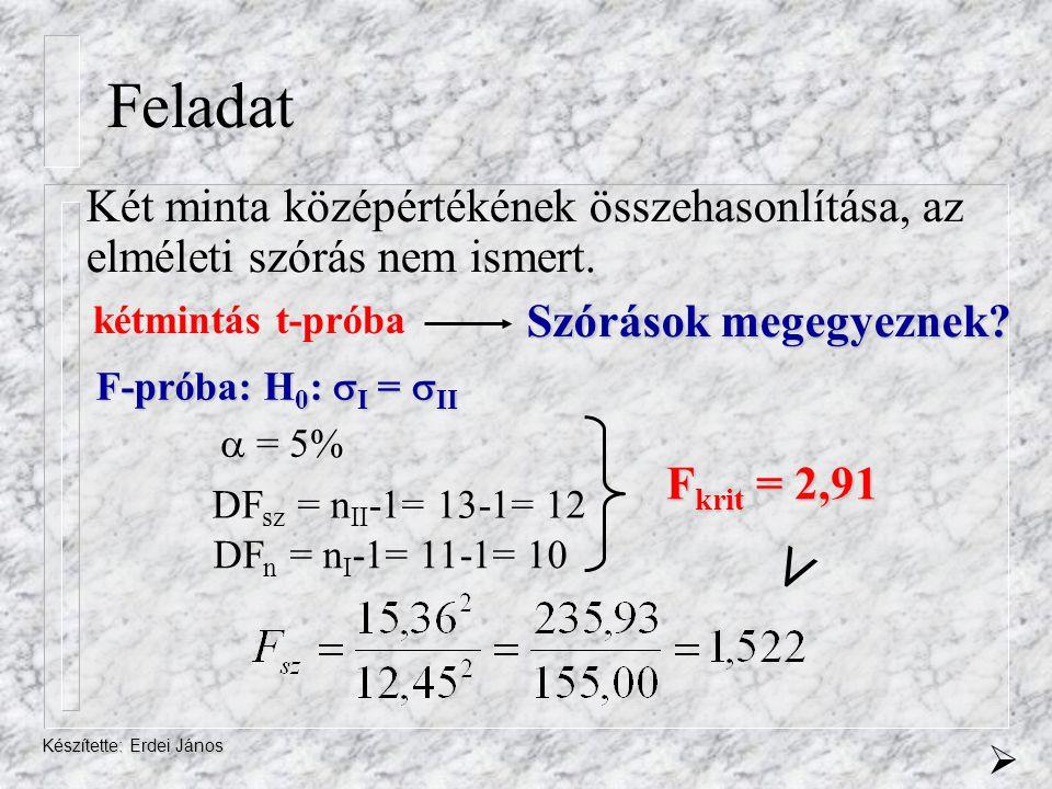 Készítette: Erdei János Feladat kétmintás t-próba Két minta középértékének összehasonlítása, az elméleti szórás nem ismert. Szórások megegyeznek? F-pr