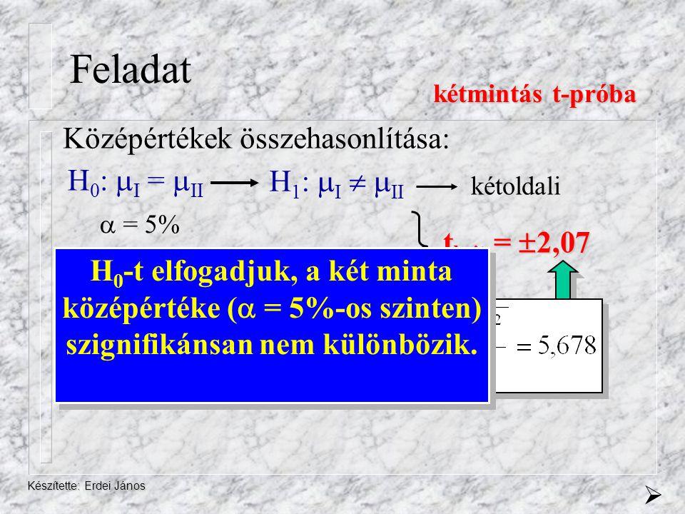 Készítette: Erdei János Feladat H 0 :  I =  II Középértékek összehasonlítása: kétmintás t-próba  = 5% DF = n I + n II -2=11+13-2 =22 tkrit = 2,07
