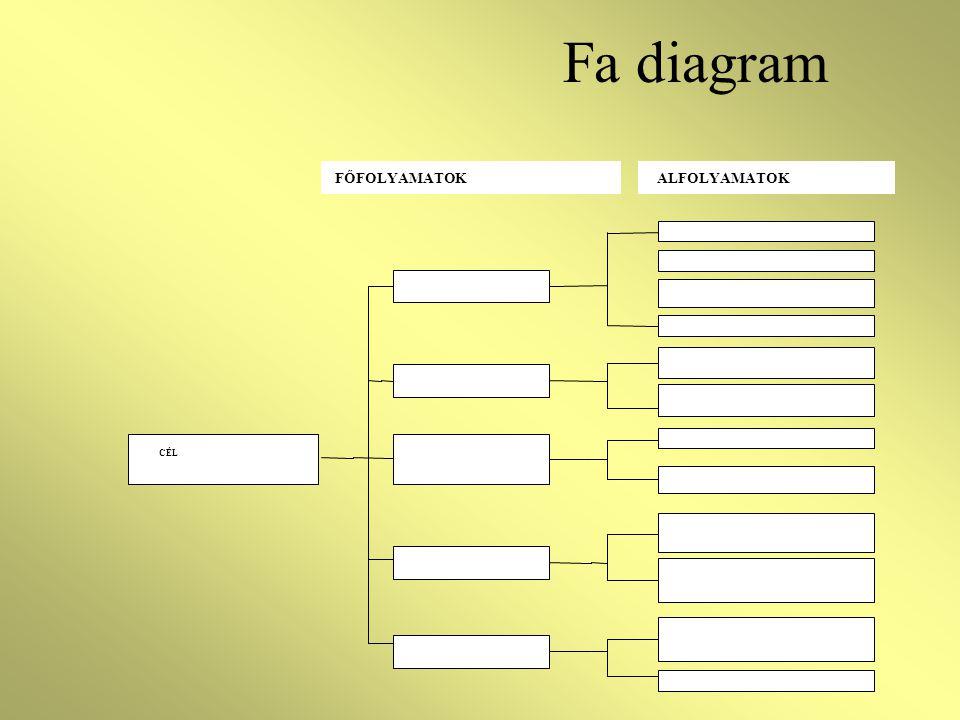 Fa diagram CÉL FŐFOLYAMATOKALFOLYAMATOK
