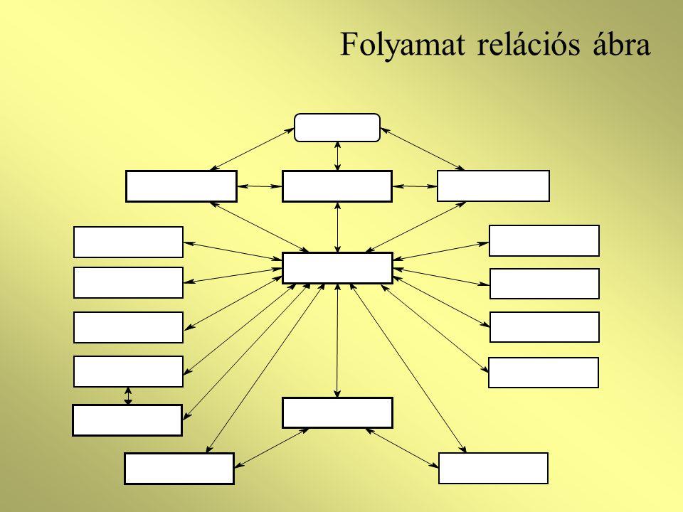 Folyamat relációs ábra