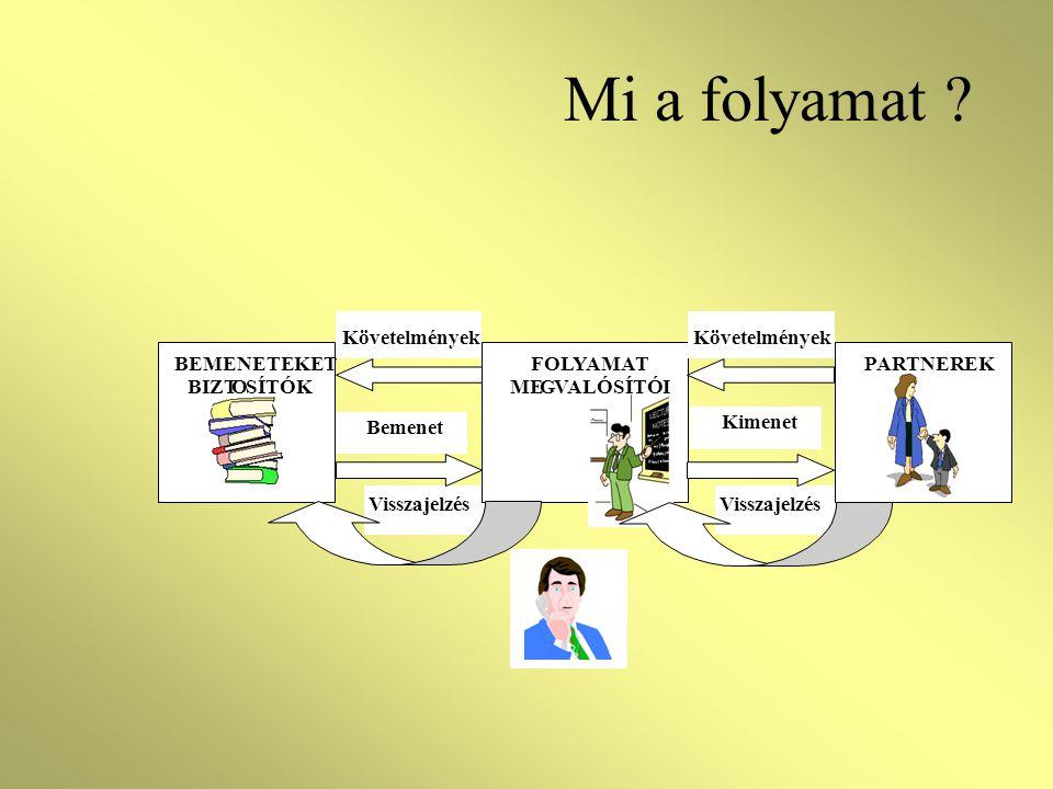 Mi a folyamat ? Visszajelzés BEMENETEKET BIZTOSÍTÓK FOLYAMAT MEGVALÓSÍTÓI PARTNEREK Követelmények Bemenet Kimenet Követelmények Visszajelzés