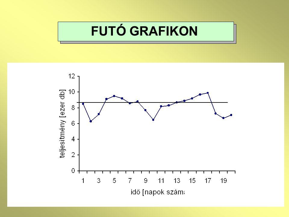 FUTÓ GRAFIKON