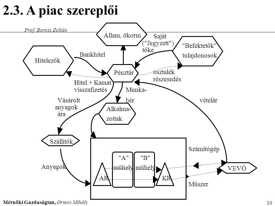 Mérnöki Gazdaságtan, Ormos Mihály 10 Prof. Boross Zoltán 2.3. A piac szereplői