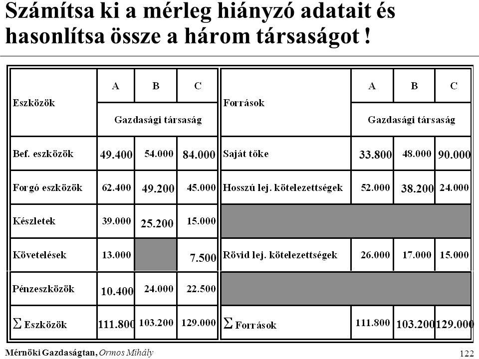 Mérnöki Gazdaságtan, Ormos Mihály 122 49.400 10.400 111.800 33.800 49.200 25.200 103.200 38.200 129.000 90.00084.000 7.500 Számítsa ki a mérleg hiányz