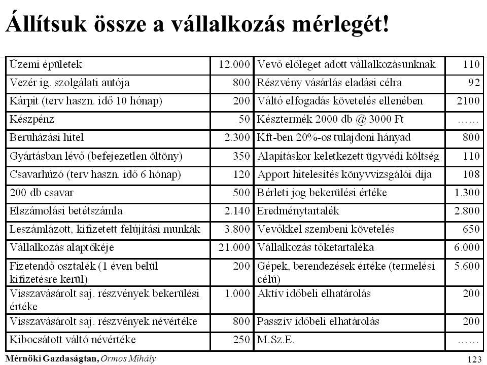 Mérnöki Gazdaságtan, Ormos Mihály 123 Állítsuk össze a vállalkozás mérlegét!