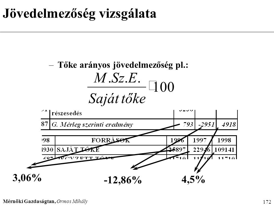 Mérnöki Gazdaságtan, Ormos Mihály 172 –Tőke arányos jövedelmezőség pl.: 100...  tőkeSaját ESzM 3,06% -12,86% 4,5% Jövedelmezőség vizsgálata