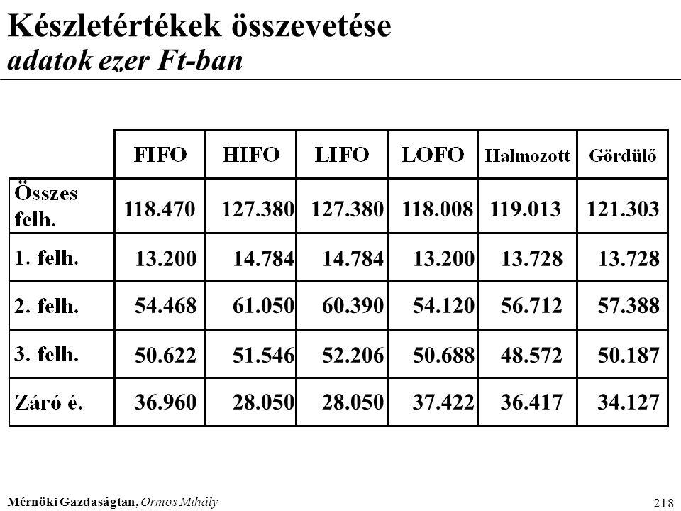 Mérnöki Gazdaságtan, Ormos Mihály 218 Készletértékek összevetése adatok ezer Ft-ban 13.200 54.468 50.622 118.470 36.960 14.784 61.050 51.546 127.380 2