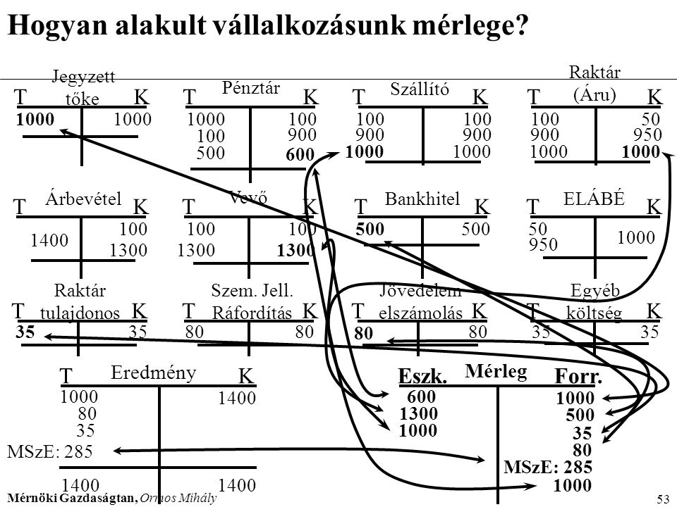 Mérnöki Gazdaságtan, Ormos Mihály 53 Hogyan alakult vállalkozásunk mérlege? Mérleg Eszk.Forr. MSzE: 285 600 1300 1000 500 35 80 Jegyzett tőke TKTK Pén