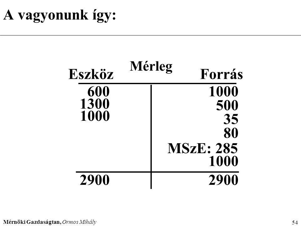 Mérnöki Gazdaságtan, Ormos Mihály 54 A vagyonunk így: Mérleg EszközForrás 2900 MSzE: 285 600 1300 1000 500 35 80 1000