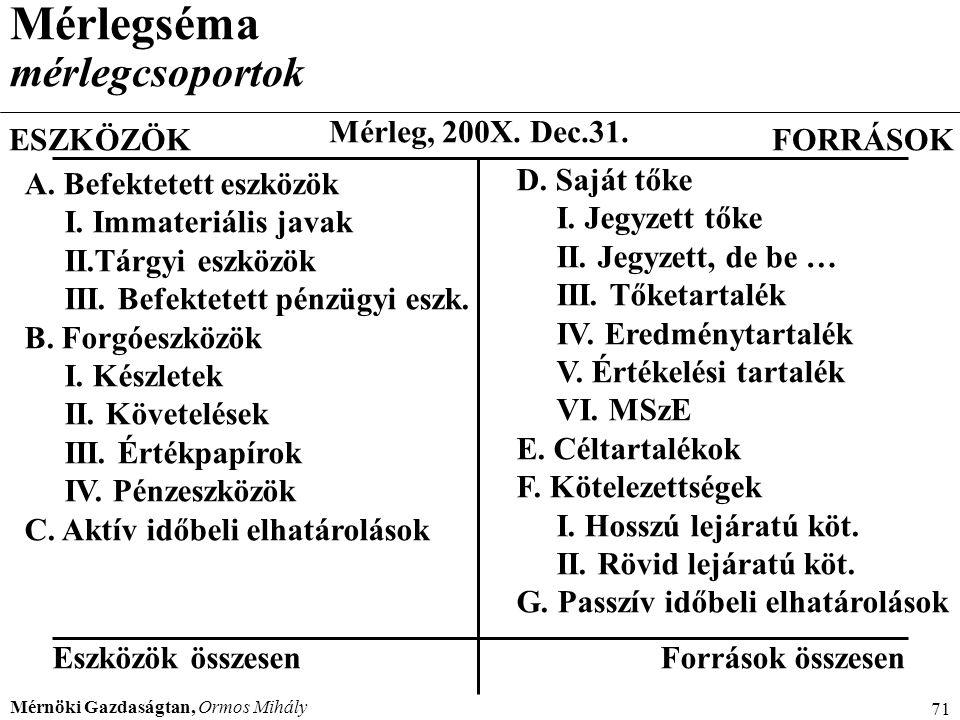 Mérnöki Gazdaságtan, Ormos Mihály 71 Mérlegséma mérlegcsoportok Mérleg, 200X. Dec.31. FORRÁSOKESZKÖZÖK A. Befektetett eszközök I. Immateriális javak I