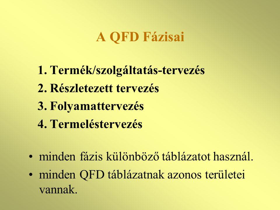 A QFD Fázisai 1. Termék/szolgáltatás-tervezés 2. Részletezett tervezés 3. Folyamattervezés 4. Termeléstervezés minden fázis különböző táblázatot haszn