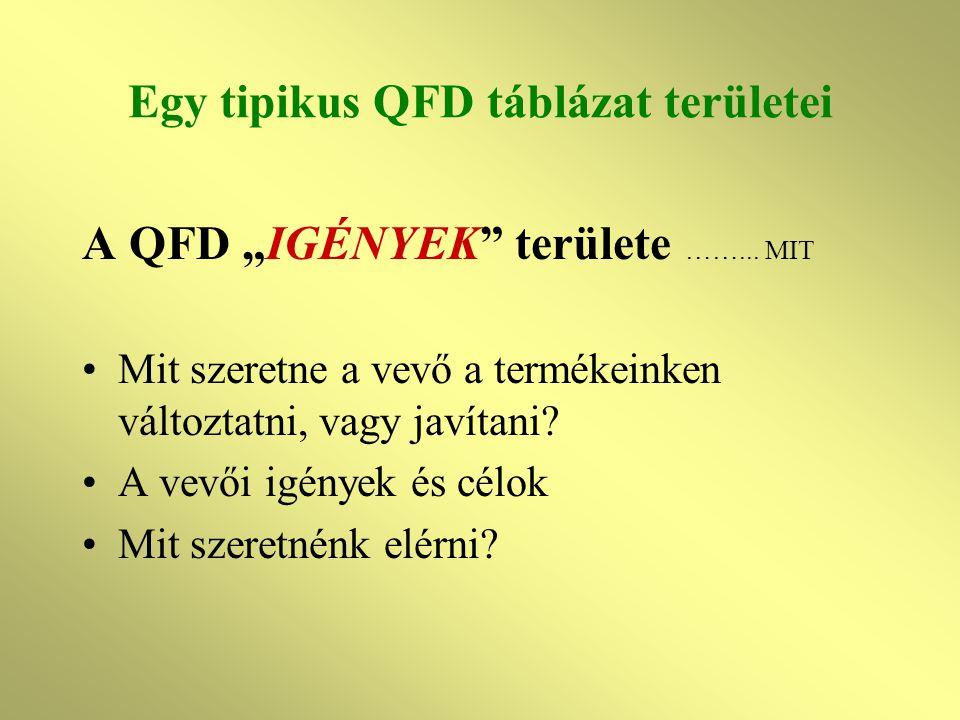 """Egy tipikus QFD táblázat területei A QFD """"IGÉNYEK"""" területe ……... MIT Mit szeretne a vevő a termékeinken változtatni, vagy javítani? A vevői igények é"""