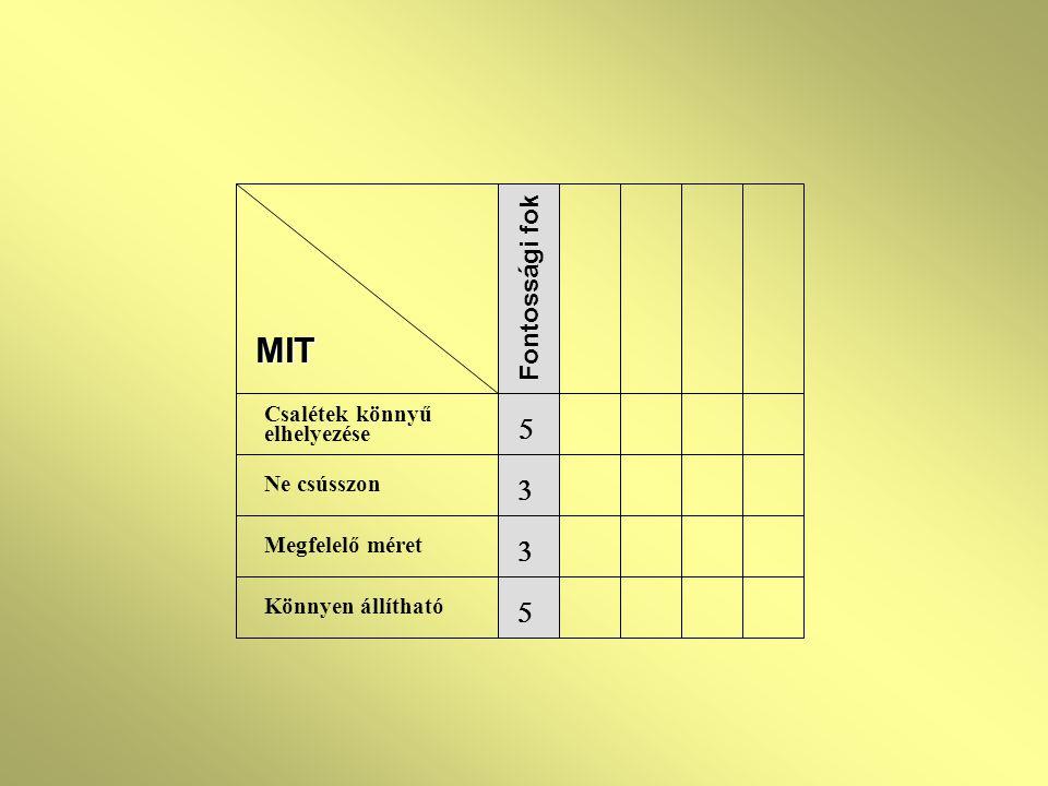 MIT Csalétek könnyű elhelyezése Ne csússzon Megfelelő méret Könnyen állítható Fontossági fok    
