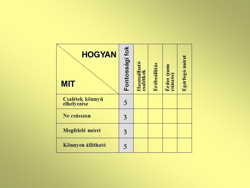 MIT Csalétek könnyű elhelyezése Ne csússzon Megfelelő méret Könnyen állítható Fontossági fok     HOGYAN Használható csalétkek Erőbeállítás Egérfogó méret Érdes (nem csúszós)