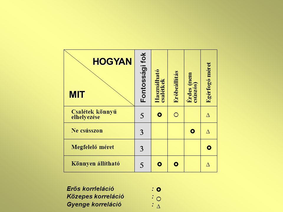 Erős korrleláció: Közepes korreláció: Gyenge korreláció:    MIT Csalétek könnyű elhelyezése Ne csússzon Megfelelő méret Könnyen állítható Használha