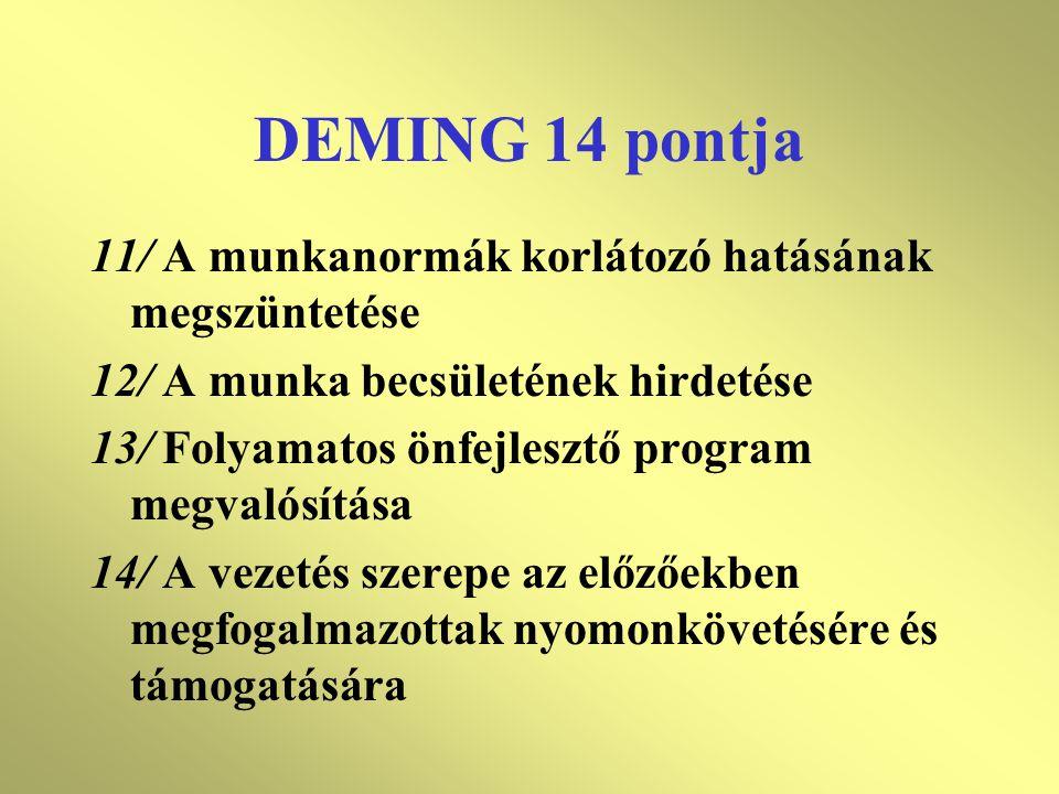 DEMING 14 pontja 11/ A munkanormák korlátozó hatásának megszüntetése 12/ A munka becsületének hirdetése 13/ Folyamatos önfejlesztő program megvalósítása 14/ A vezetés szerepe az előzőekben megfogalmazottak nyomonkövetésére és támogatására