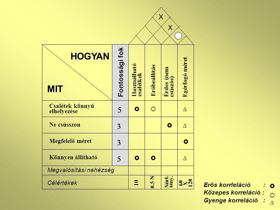 Erős korrleláció : Közepes korreláció : Gyenge korreláció :    MIT Csalétek könnyű elhelyezése Ne csússzon Megfelelő méret Könnyen állítható Haszná